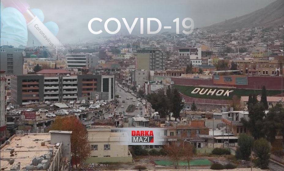 یهكهم تووشبوویێ ڤیرۆسا كۆڤید-19 ل دهۆكێ دیاربوو
