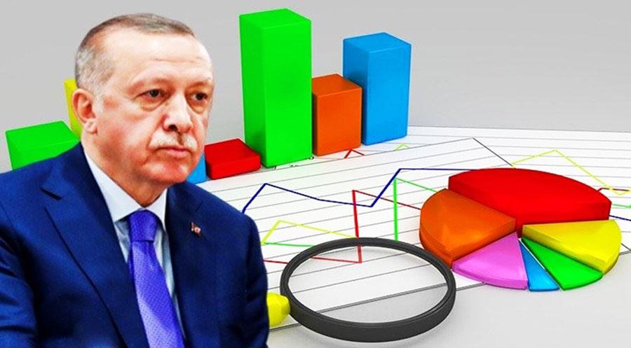 ل ترکیا رێژەیا کەسێن ئەردۆگان پەسەند دکەن ب رەنگەکێ بەرچاڤ کێم بوویە